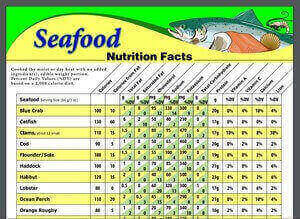 Seafood Nutrition Facts for Recipes