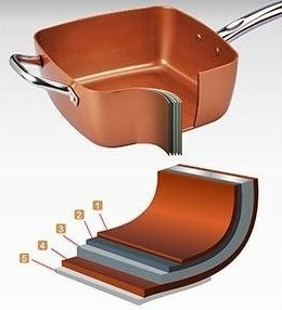 Copper Chef Pan Layer